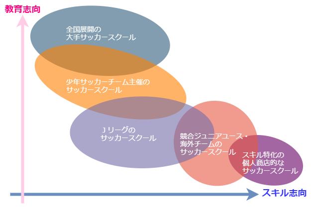 サッカースクールの分類と分布図